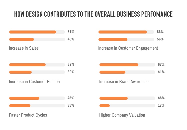 How design contributes to the overall business performance