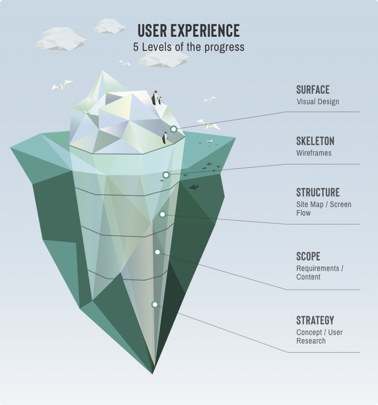 6 levels of user experience workfrow, including the visual design, wireframes, site map, content requirements and the deepest - strategy