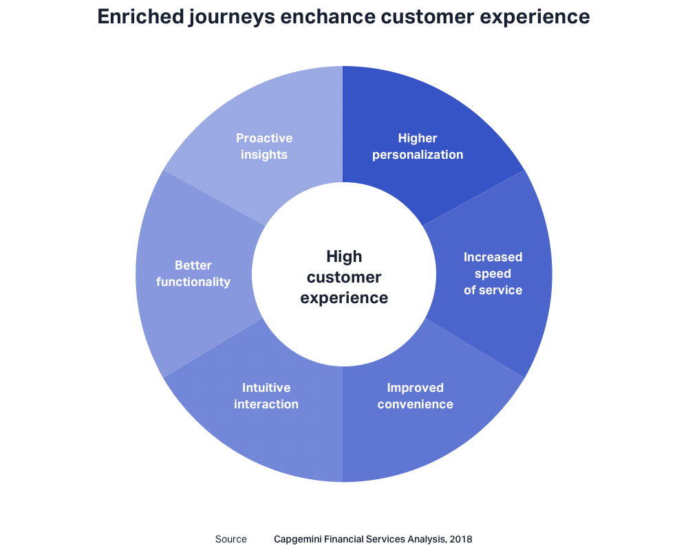 High customer experience consists of the proactive insights, higher personalization, better functionality, intuitive interaction, improved convenience, increased speed of service.